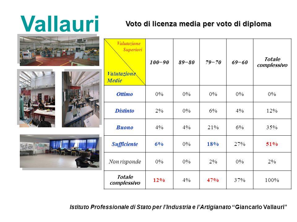 Vallauri Voto di licenza media per voto di diploma Voto di licenza media per voto di diploma Valutazione Superiori Valutazione Medie10090898079706960 Totale complessivoOttimo0% Distinto2%0%6%4%12% Buono4% 21%6%35% Sufficiente6%0%18%27%51% Non risponde 0% 2%0%2% Totale complessivo 12%4%47%37%100%