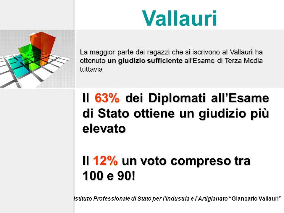 Quando ti sei iscritto al Vallauri, provenivi da unaltra scuola superiore.