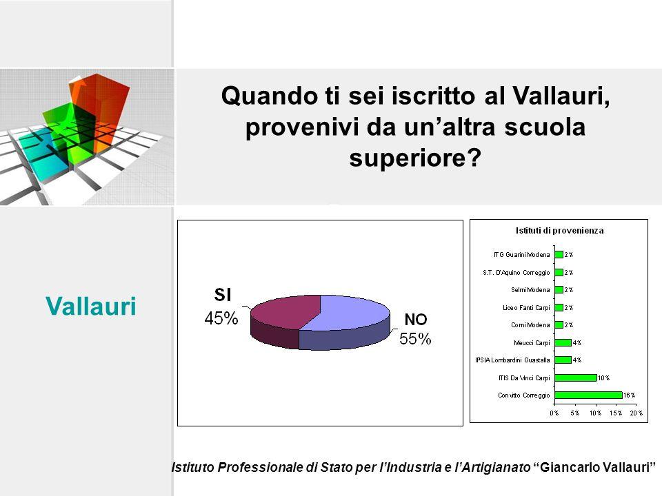 Il 76% dei diplomati rifarebbe la stessa scuola e lo stesso indirizzo Vallauri Istituto Professionale di Stato per lIndustria e lArtigianato Giancarlo Vallauri