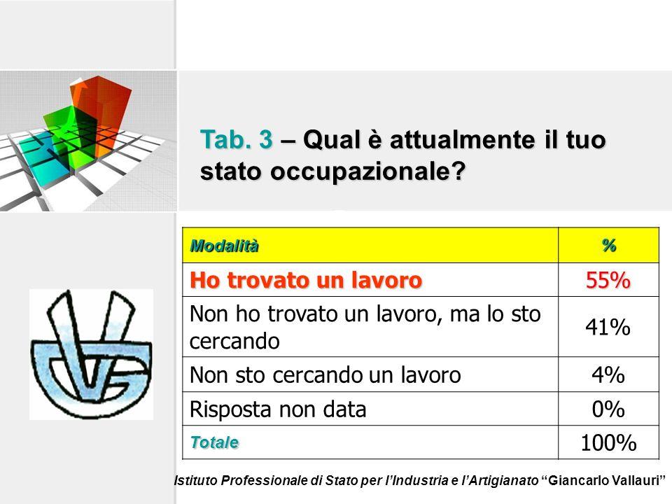 Tab. 3 – Qual è attualmente il tuo stato occupazionale.