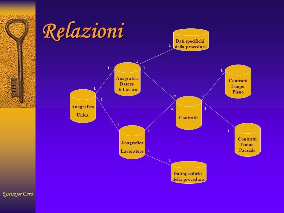 System for Card Relazioni Relazioni: ContrattoIl sistema è condizionato dal Contratto.