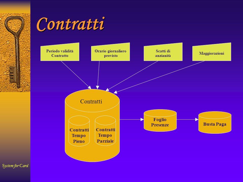 System for Card Contratto Contratto: Opzioni Bottone giorni ferie spettanti Inserimento dati obbligatori Bottone giorni ferie maturati