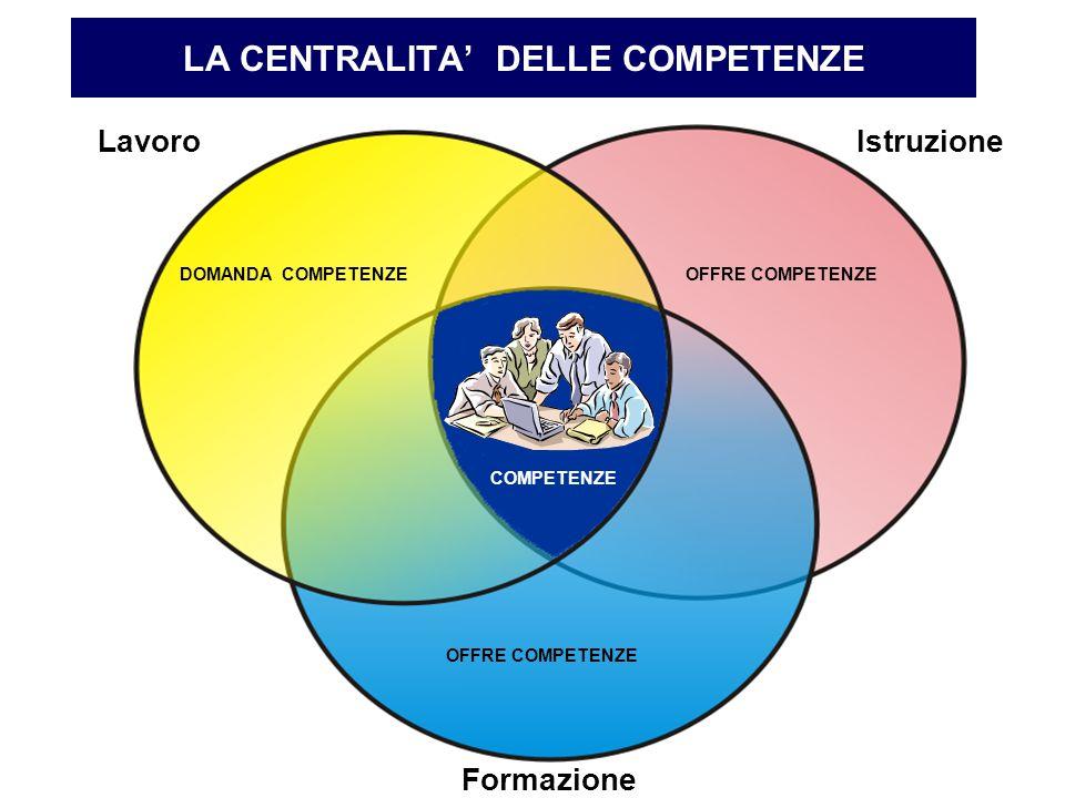 LA CENTRALITA DELLE COMPETENZE LavoroIstruzione Formazione DOMANDA COMPETENZEOFFRE COMPETENZE COMPETENZE