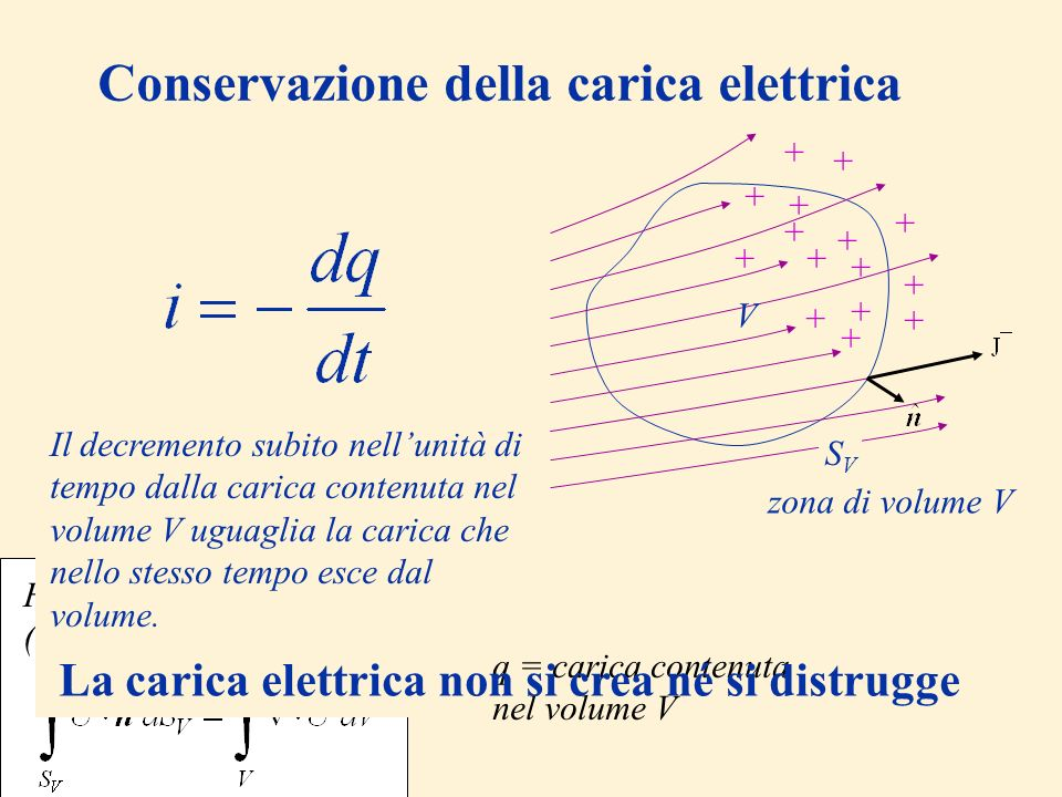 q = carica contenuta nel volume V Conservazione della carica elettrica La carica netta che nellunità di tempo esce da V è Formula di Gauss (o della di