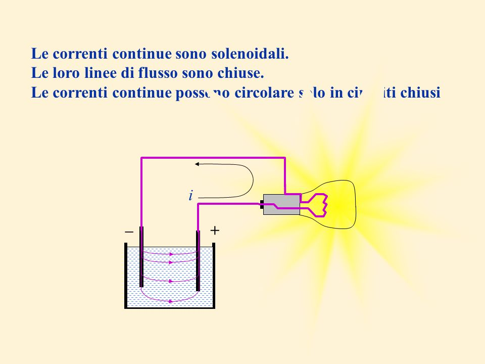 Le correnti continue sono solenoidali. Le loro linee di flusso sono chiuse. Le correnti continue possono circolare solo in circuiti chiusi +– i