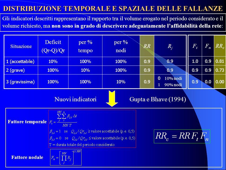 DISTRIBUZIONE TEMPORALE E SPAZIALE DELLE FALLANZE Gli indicatori descritti rappresentano il rapporto tra il volume erogato nel periodo considerato e il volume richiesto, ma non sono in grado di descrivere adeguatamente laffidabilità della rete: Nuovi indicatoriGupta e Bhave (1994) Fattore temporale Fattore nodale Situazione Deficit (Qr-Q)/Qr per % tempo per % nodi RRRjRj 1 (accettabile)10%100% 0.9 2 (grave)100%10%100%0.9 3 (gravissima)100% 10%0.9 0 10% nodi 1 90% nodi FtFt FnFn RR c 1.00.90.81 0.9 0.73 0.90.00.00