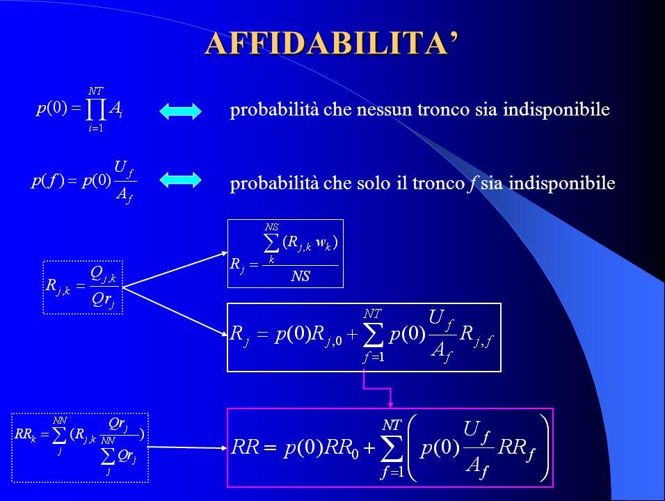 AFFIDABILITA probabilità che nessun tronco sia indisponibile probabilità che solo il tronco f sia indisponibile