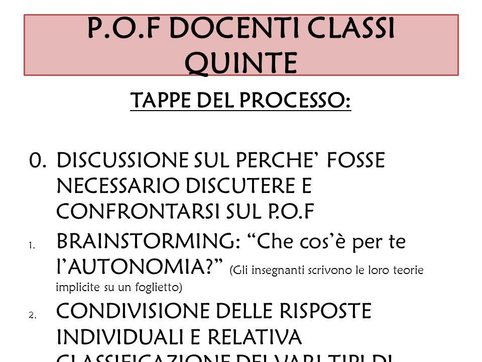 P.O.F DOCENTI CLASSI QUINTE TAPPE DEL PROCESSO: 0.DISCUSSIONE SUL PERCHE FOSSE NECESSARIO DISCUTERE E CONFRONTARSI SUL P.O.F 1. BRAINSTORMING: Che cos