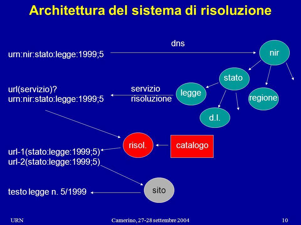 URNCamerino, 27-28 settembre 200410 Architettura del sistema di risoluzione urn:nir:stato:legge:1999;5 stato nir legge regione d.l.