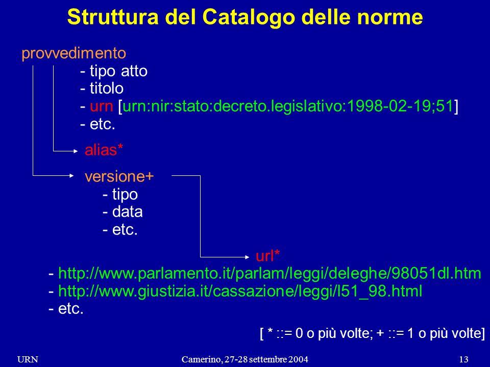 URNCamerino, 27-28 settembre 200413 Struttura del Catalogo delle norme provvedimento - tipo atto - titolo - urn [urn:nir:stato:decreto.legislativo:1998-02-19;51] - etc.