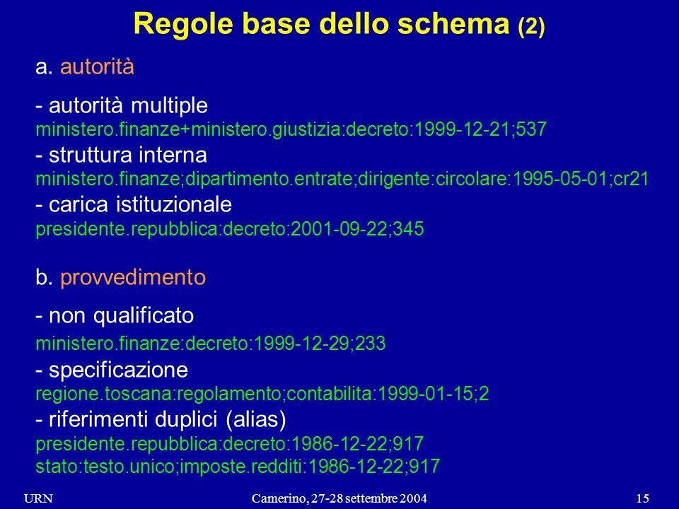 URNCamerino, 27-28 settembre 200415 Regole base dello schema (2) a.