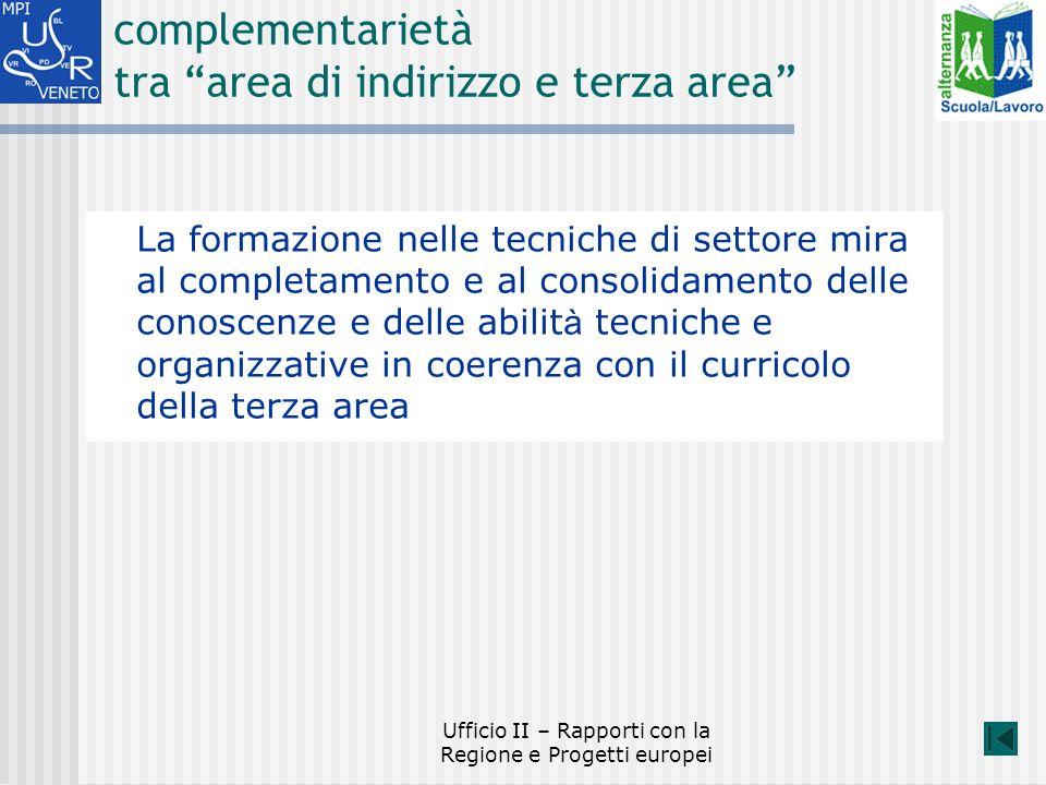 Ufficio II – Rapporti con la Regione e Progetti europei complementarietà tra area di indirizzo e terza area La formazione nelle tecniche di settore mira al completamento e al consolidamento delle conoscenze e delle abilit à tecniche e organizzative in coerenza con il curricolo della terza area