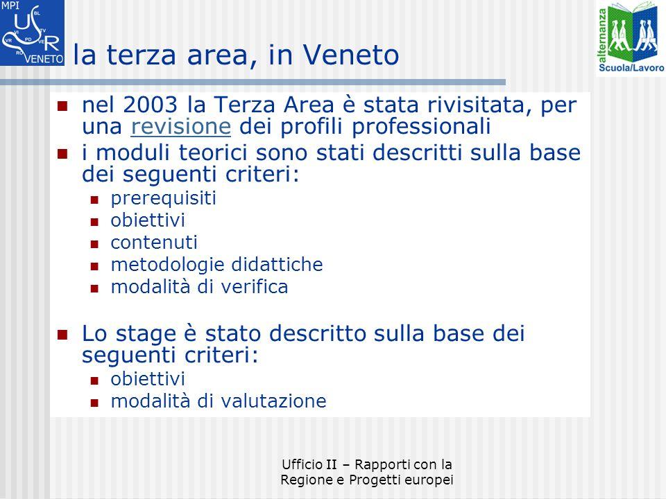 Ufficio II – Rapporti con la Regione e Progetti europei la terza area, in Veneto nel 2003 la Terza Area è stata rivisitata, per una revisione dei profili professionalirevisione i moduli teorici sono stati descritti sulla base dei seguenti criteri: prerequisiti obiettivi contenuti metodologie didattiche modalità di verifica Lo stage è stato descritto sulla base dei seguenti criteri: obiettivi modalità di valutazione