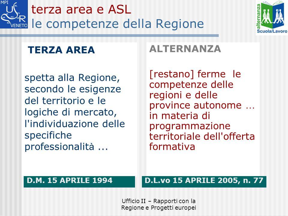 Ufficio II – Rapporti con la Regione e Progetti europei terza area e ASL le competenze della Regione TERZA AREA spetta alla Regione, secondo le esigenze del territorio e le logiche di mercato, l individuazione delle specifiche professionalit à...