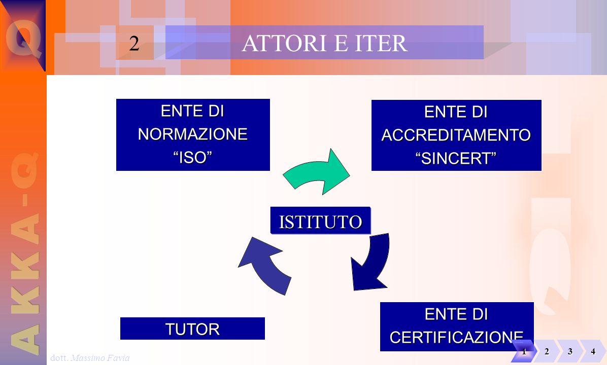 dott. Massimo Favia ATTORI E ITER 2 ISTITUTO TUTOR ENTE DI NORMAZIONEISO CERTIFICAZIONE ACCREDITAMENTOSINCERT 1234