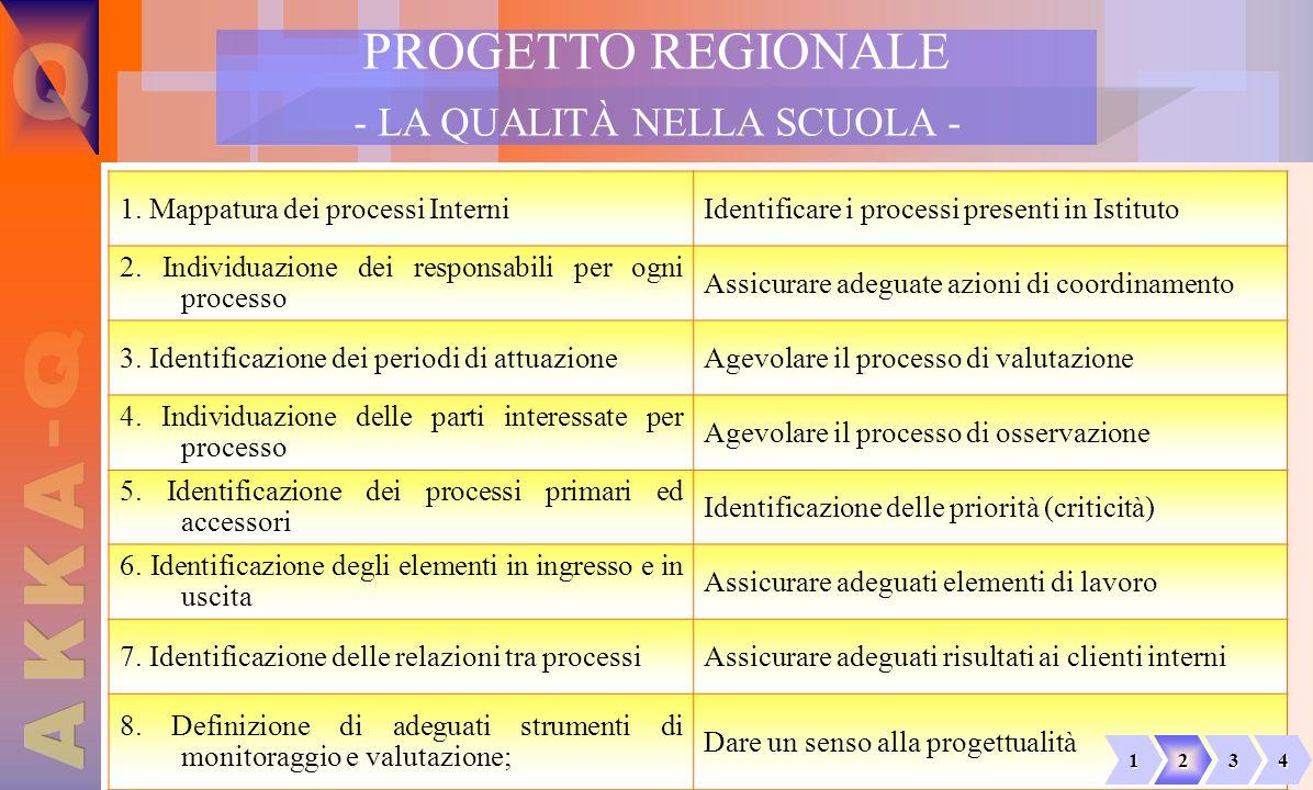 dott. Massimo Favia PROGETTO REGIONALE - LA QUALITÀ NELLA SCUOLA - 1. Mappatura dei processi InterniIdentificare i processi presenti in Istituto 2. In