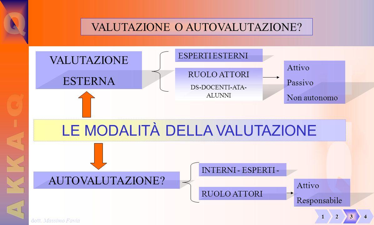dott. Massimo Favia VALUTAZIONE O AUTOVALUTAZIONE? LE MODALITÀ DELLA VALUTAZIONE VALUTAZIONE ESTERNA AUTOVALUTAZIONE? ESPERTI ESTERNI RUOLO ATTORI DS-