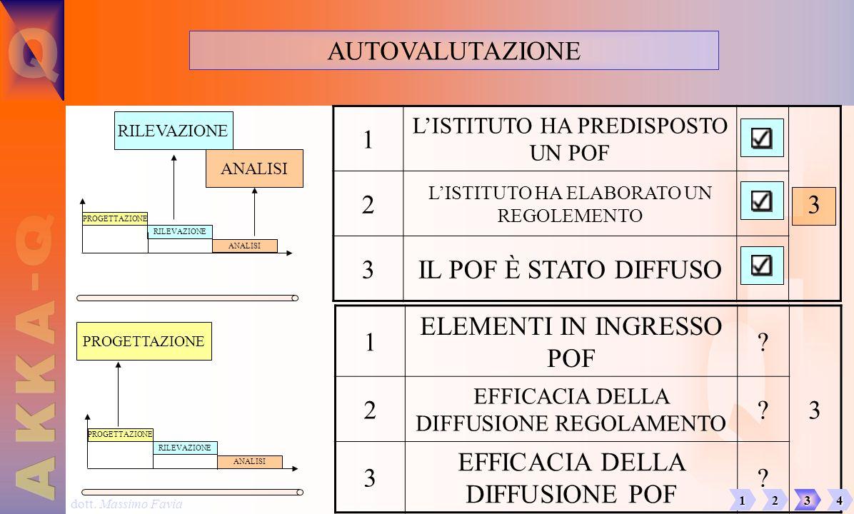 dott. Massimo Favia AUTOVALUTAZIONE PROGETTAZIONE RILEVAZIONE ANALISI 1 LISTITUTO HA PREDISPOSTO UN POF 3 2 LISTITUTO HA ELABORATO UN REGOLEMENTO 3IL