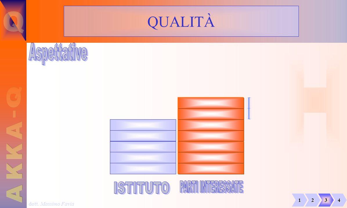 dott. Massimo Favia QUALITÀ 1234