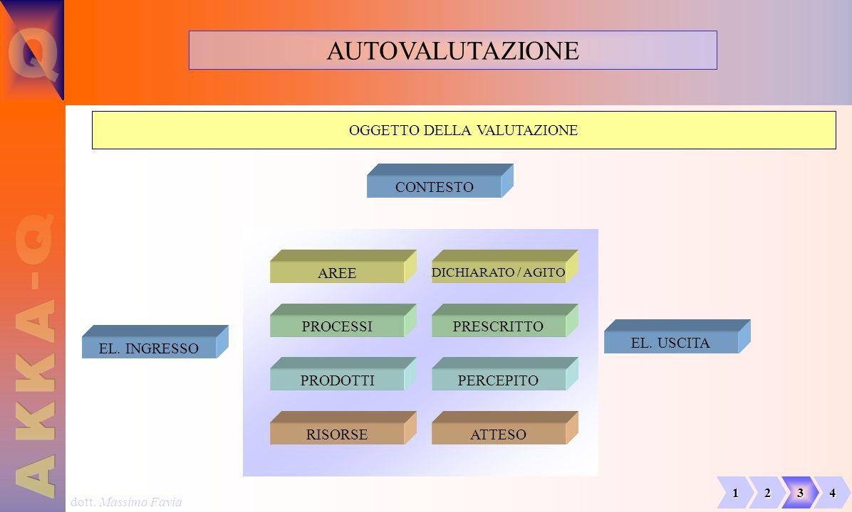 dott. Massimo Favia AUTOVALUTAZIONE OGGETTO DELLA VALUTAZIONE PROCESSI PRODOTTI AREE RISORSE CONTESTO PRESCRITTO PERCEPITO DICHIARATO / AGITO ATTESO E