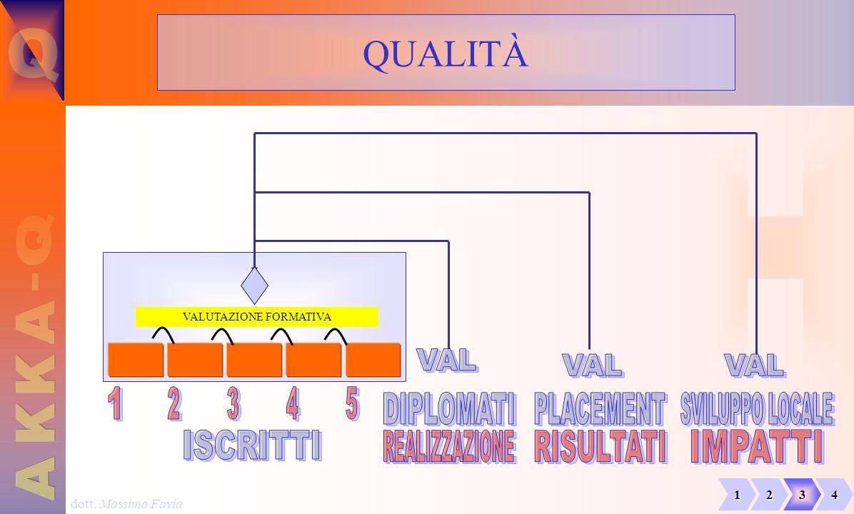 dott. Massimo Favia QUALITÀ VALUTAZIONE FORMATIVA 1234