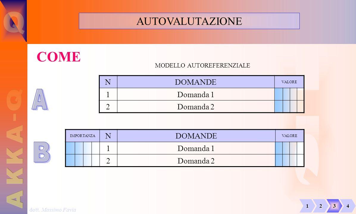 dott. Massimo Favia AUTOVALUTAZIONE COME NDOMANDE VALORE 1Domanda 1 2Domanda 2 IMPORTANZA NDOMANDE VALORE 1Domanda 1 2Domanda 2 MODELLO AUTOREFERENZIA
