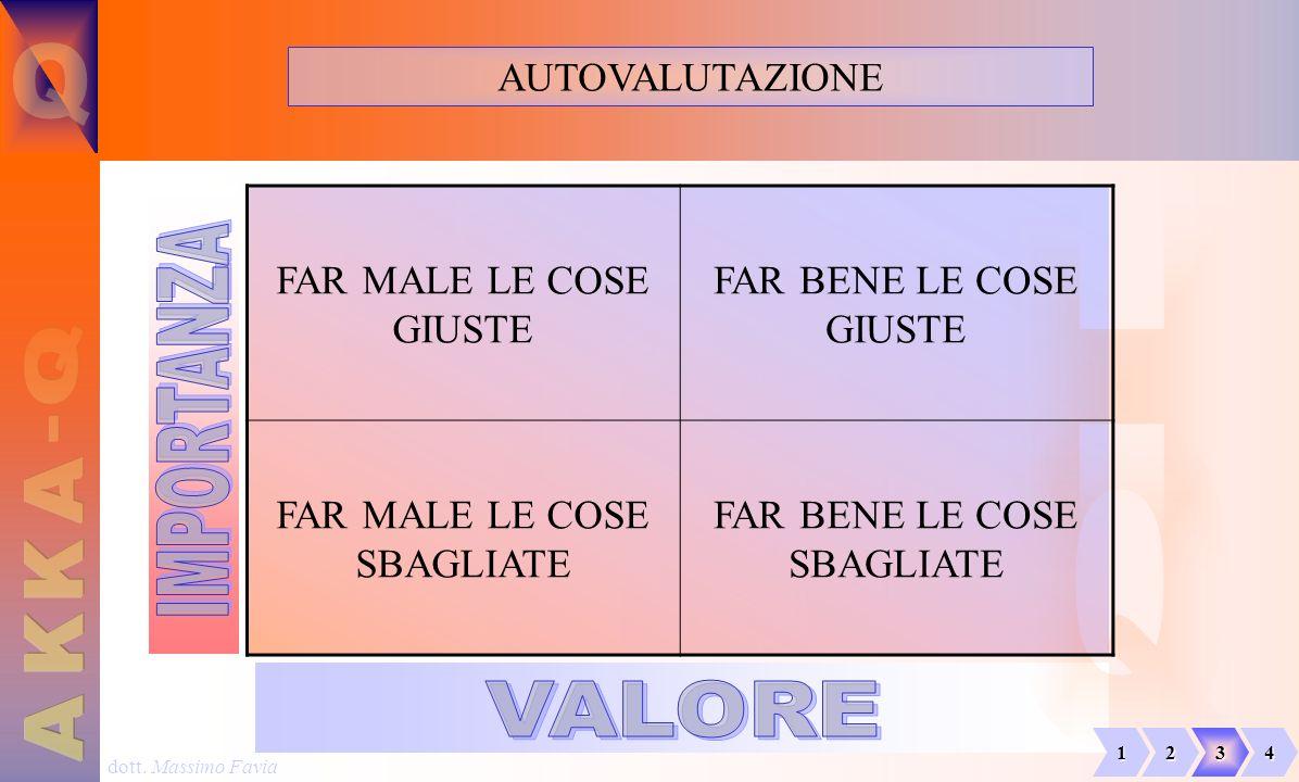 dott. Massimo Favia AUTOVALUTAZIONE FAR MALE LE COSE GIUSTE FAR BENE LE COSE GIUSTE FAR MALE LE COSE SBAGLIATE FAR BENE LE COSE SBAGLIATE 1234
