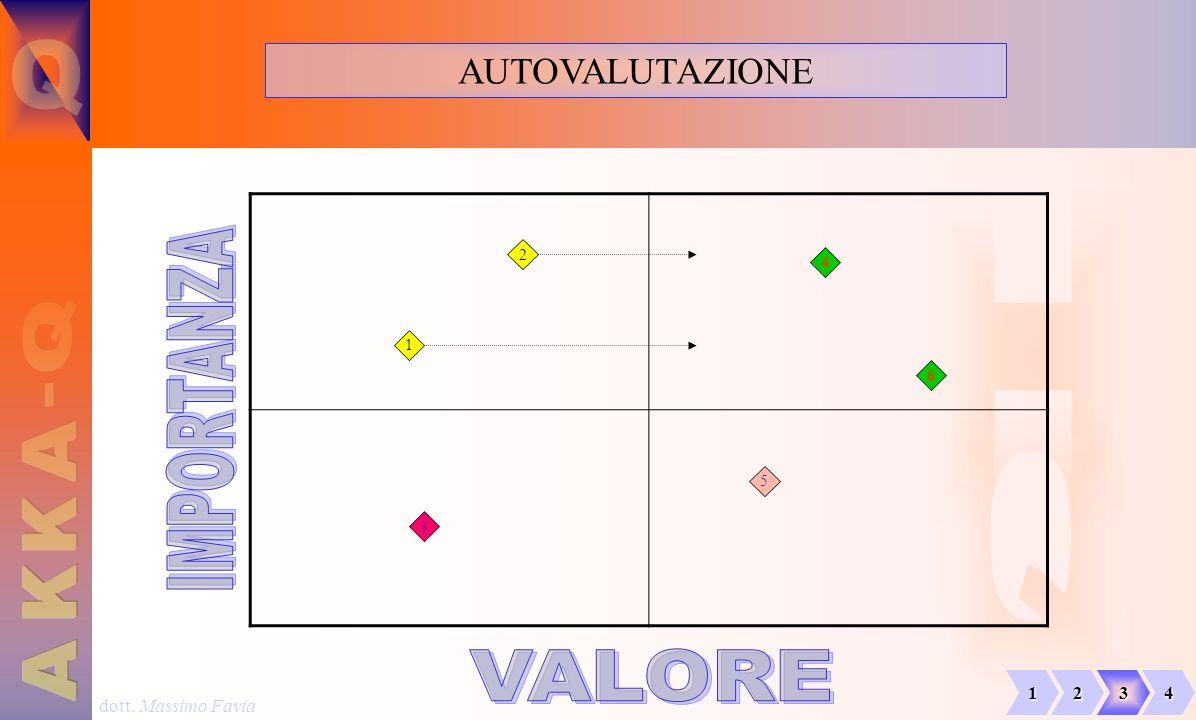 dott. Massimo Favia AUTOVALUTAZIONE 1 2 3 5 6 4 1234