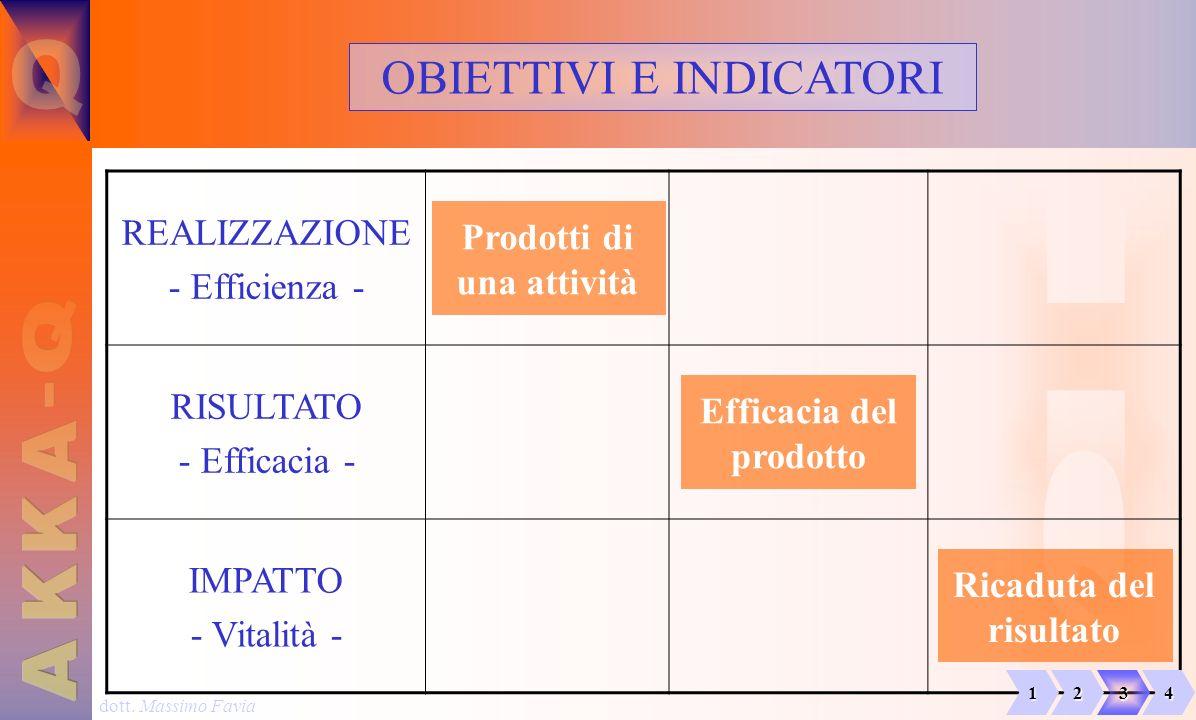 dott. Massimo Favia OBIETTIVI E INDICATORI REALIZZAZIONE - Efficienza - Prodotti di una attività RISULTATO - Efficacia - Efficacia del prodotto IMPATT