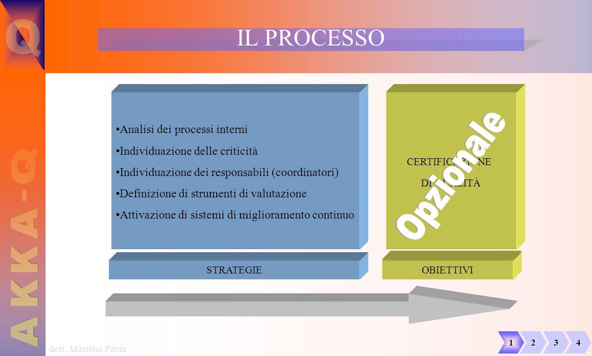 dott. Massimo Favia IL PROCESSO 1234 STRATEGIE OBIETTIVI Analisi dei processi interni Individuazione delle criticità Individuazione dei responsabili (