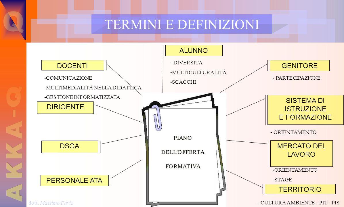 dott. Massimo Favia ALUNNO TERMINI E DEFINIZIONI PARTI INTERESSATE GENITORE SISTEMA DI ISTRUZIONE E FORMAZIONE MERCATO DEL LAVORO TERRITORIO DOCENTI D