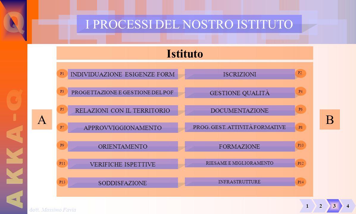 dott. Massimo Favia INDIVIDUAZIONE ESIGENZE FORM I PROCESSI DEL NOSTRO ISTITUTO Istituto ISCRIZIONI PROGETTAZIONE E GESTIONE DEL POF GESTIONE QUALITÀ