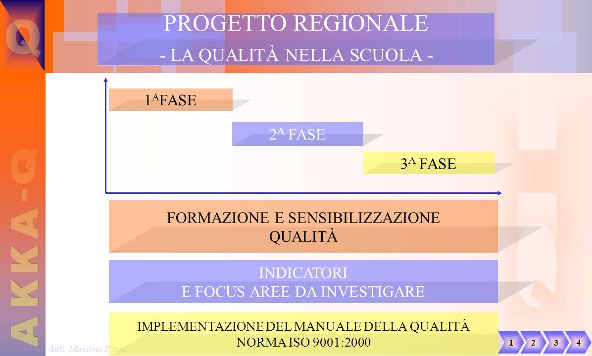 dott. Massimo Favia FORMAZIONE E SENSIBILIZZAZIONE QUALITÀ 1 A FASE INDICATORI E FOCUS AREE DA INVESTIGARE 2 A FASE IMPLEMENTAZIONE DEL MANUALE DELLA