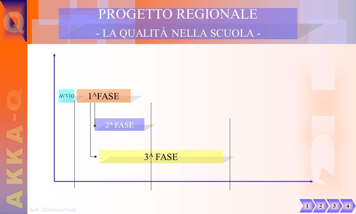 dott. Massimo Favia 1 A FASE 2 A FASE 3 A FASE PROGETTO REGIONALE - LA QUALITÀ NELLA SCUOLA - 1234 AVVIO