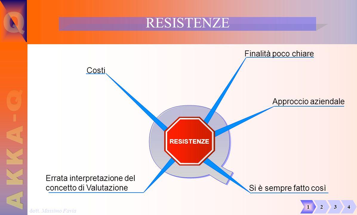 dott. Massimo Favia RESISTENZE Approccio aziendale Si è sempre fatto così Costi Finalità poco chiare Errata interpretazione del concetto di Valutazion