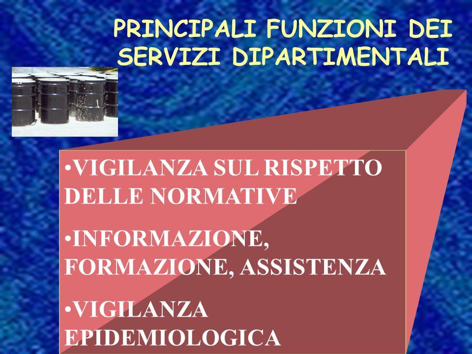 VIGILANZA SUL RISPETTO DELLE NORMATIVE INFORMAZIONE, FORMAZIONE, ASSISTENZA VIGILANZA EPIDEMIOLOGICA PRINCIPALI FUNZIONI DEI SERVIZI DIPARTIMENTALI