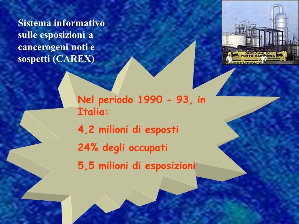 Nel periodo 1990 - 93, in Italia: 4,2 milioni di esposti 24% degli occupati 5,5 milioni di esposizioni Sistema informativo sulle esposizioni a cancerogeni noti e sospetti (CAREX)