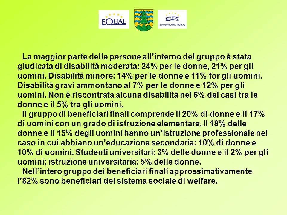 La maggior parte delle persone allinterno del gruppo è stata giudicata di disabilità moderata: 24% per le donne, 21% per gli uomini.