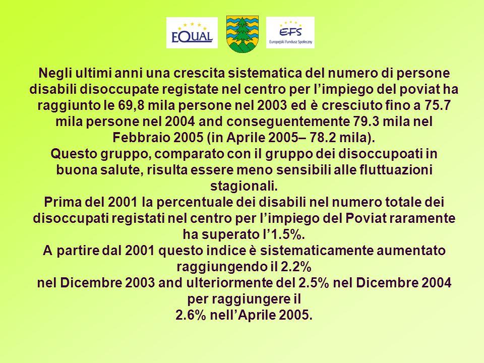 Negli ultimi anni una crescita sistematica del numero di persone disabili disoccupate registate nel centro per limpiego del poviat ha raggiunto le 69,8 mila persone nel 2003 ed è cresciuto fino a 75.7 mila persone nel 2004 and conseguentemente 79.3 mila nel Febbraio 2005 (in Aprile 2005– 78.2 mila).