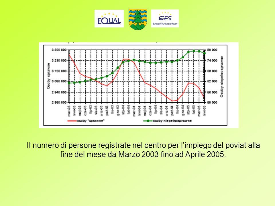 Il numero di persone registrate nel centro per limpiego del poviat alla fine del mese da Marzo 2003 fino ad Aprile 2005.