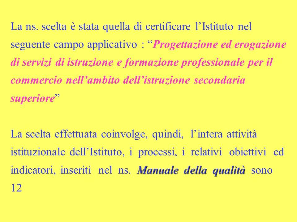 Manuale della qualità La ns. scelta è stata quella di certificare lIstituto nel seguente campo applicativo : Progettazione ed erogazione di servizi di