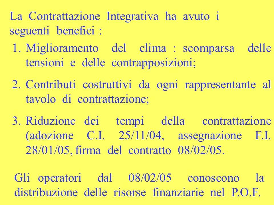 La Contrattazione Integrativa ha avuto i seguenti benefici : 1.Miglioramento del clima : scomparsa delle tensioni e delle contrapposizioni; 2.Contributi costruttivi da ogni rappresentante al tavolo di contrattazione; 3.Riduzione dei tempi della contrattazione (adozione C.I.