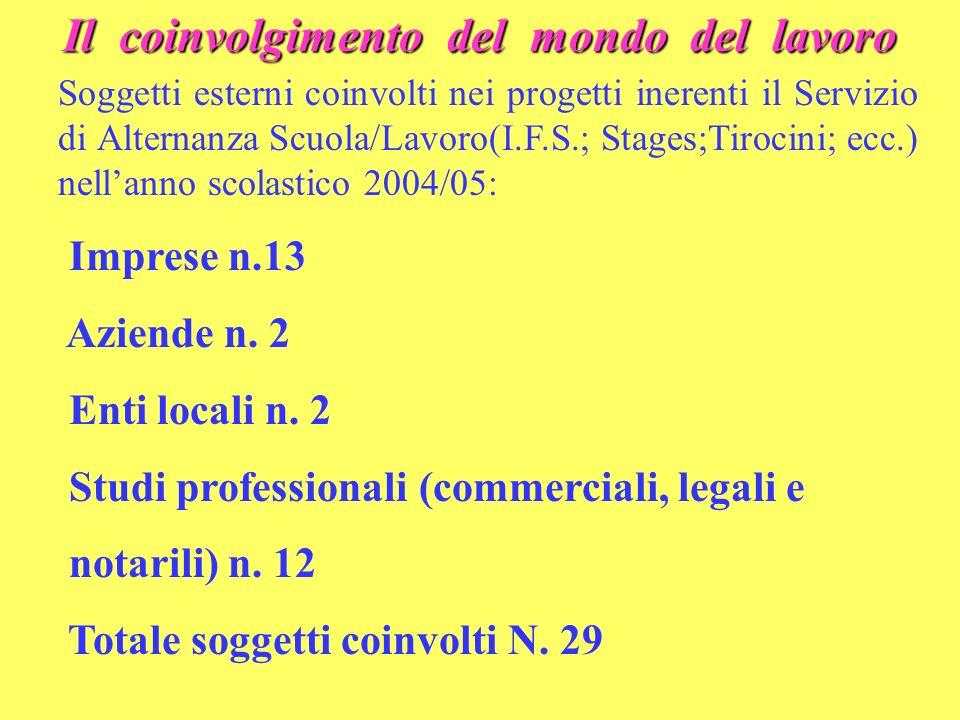Il coinvolgimento del mondo del lavoro Soggetti esterni coinvolti nei progetti inerenti il Servizio di Alternanza Scuola/Lavoro(I.F.S.; Stages;Tirocini; ecc.) nellanno scolastico 2004/05: Imprese n.13 Aziende n.
