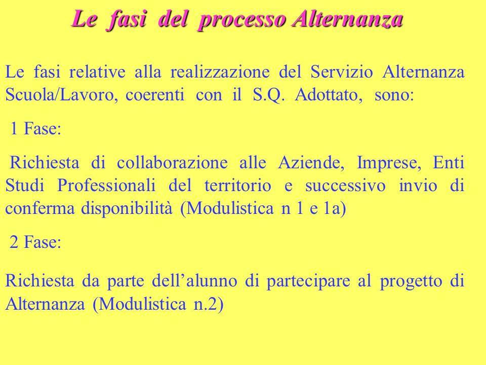 Le fasi del processo Alternanza Le fasi relative alla realizzazione del Servizio Alternanza Scuola/Lavoro, coerenti con il S.Q. Adottato, sono: 1 Fase