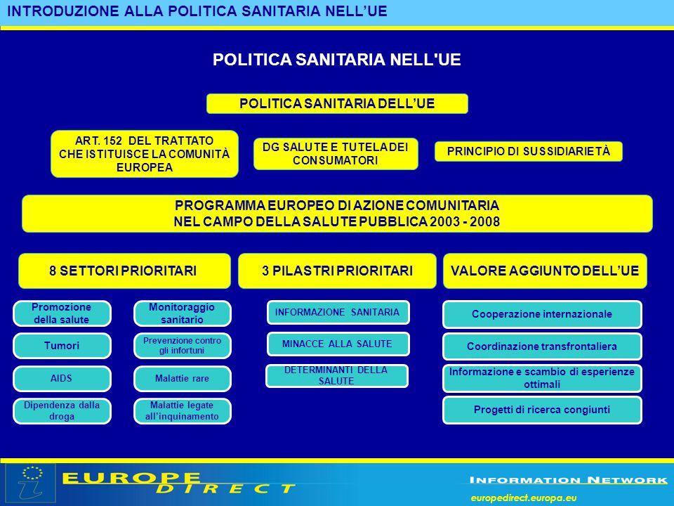 europedirect.europa.eu INTRODUZIONE ALLA POLITICA SANITARIA NELLUE a POLITICA SANITARIA NELL'UE Promozione della salute Tumori AIDS Dipendenza dalla d