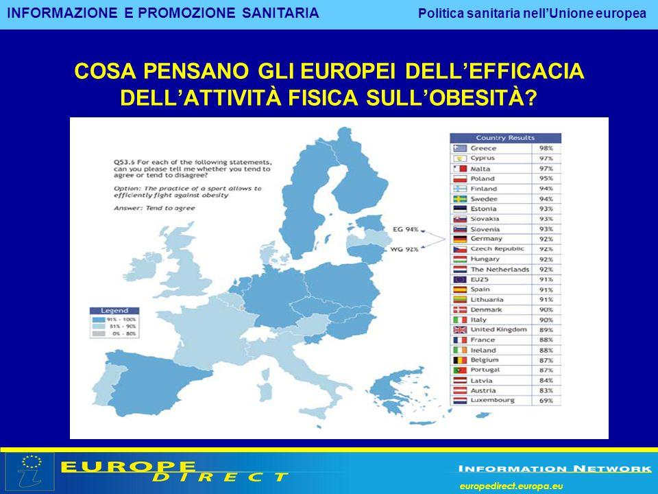 europedirect.europa.eu COSA PENSANO GLI EUROPEI DELLEFFICACIA DELLATTIVITÀ FISICA SULLOBESITÀ? INFORMAZIONE E PROMOZIONE SANITARIA Politica sanitaria