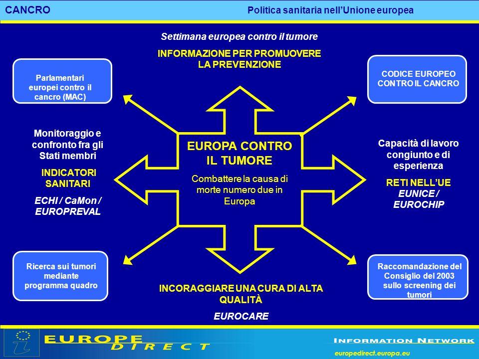 europedirect.europa.eu Settimana europea contro il tumore INFORMAZIONE PER PROMUOVERE LA PREVENZIONE Capacità di lavoro congiunto e di esperienza RETI