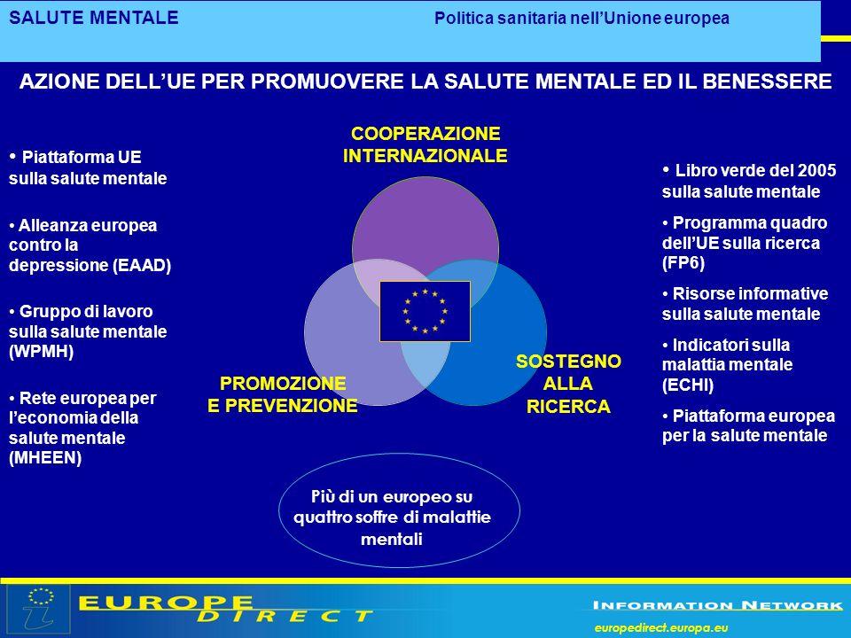 europedirect.europa.eu SALUTE MENTALE Politica sanitaria nellUnione europea Libro verde del 2005 sulla salute mentale Programma quadro dellUE sulla ri