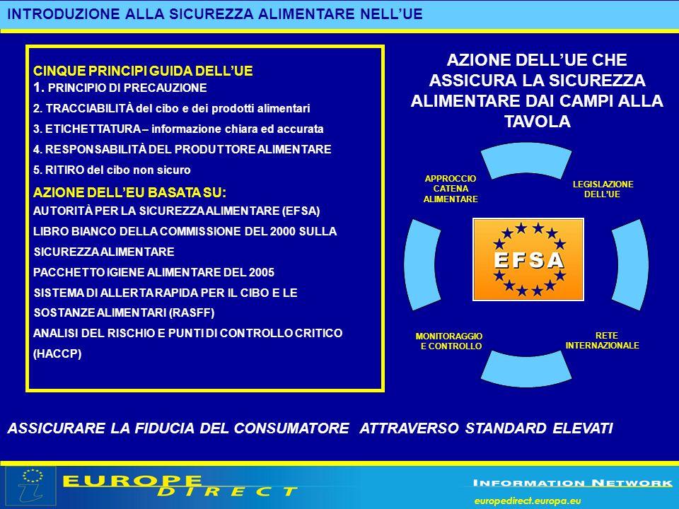 europedirect.europa.eu INTRODUZIONE ALLA SICUREZZA ALIMENTARE NELLUE CINQUE PRINCIPI GUIDA DELLUE 1. PRINCIPIO DI PRECAUZIONE 2. TRACCIABILITÀ del cib