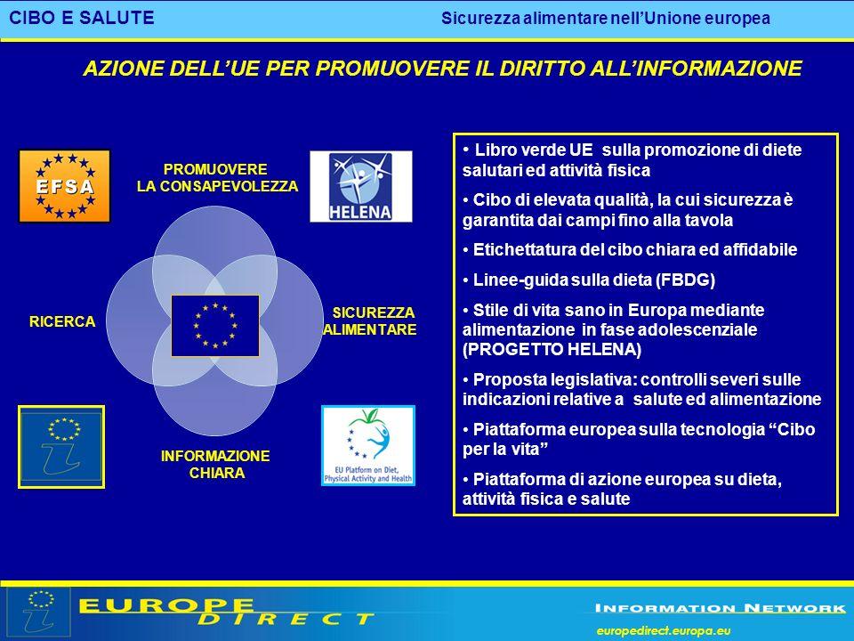 europedirect.europa.eu CIBO E SALUTE Sicurezza alimentare nellUnione europea Libro verde UE sulla promozione di diete salutari ed attività fisica Cibo